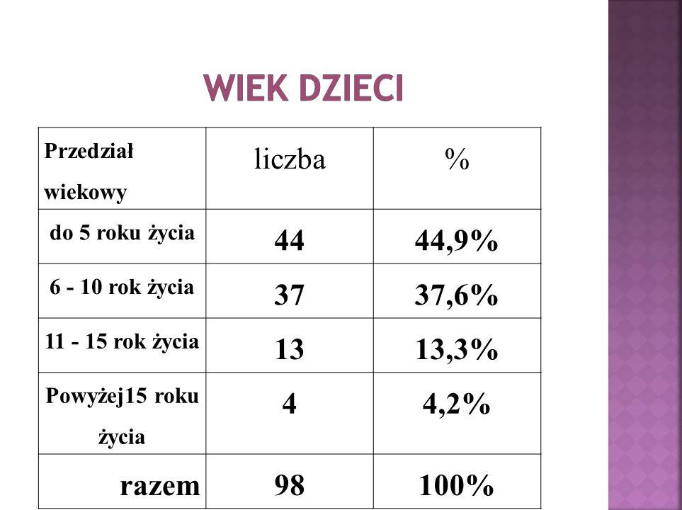 Przedział wiekowy liczba% do 5 roku życia 4444,9% 6 - 10 rok życia 3737,6% 11 - 15 rok życia 1313,3% Powyżej15 roku życia 44,2% razem98100%