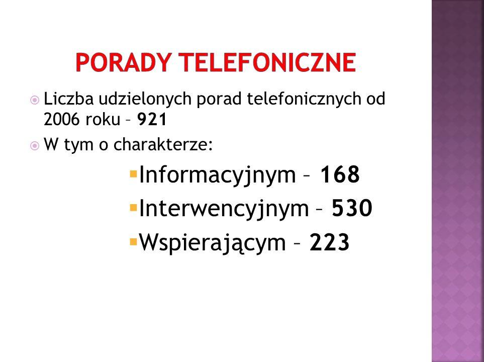  Liczba udzielonych porad telefonicznych od 2006 roku – 921  W tym o charakterze:  Informacyjnym – 168  Interwencyjnym – 530  Wspierającym – 223