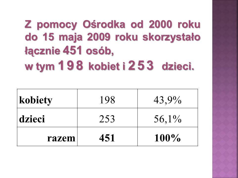 kobiety19843,9% dzieci25356,1% razem451100% Z pomocy Ośrodka od 2000 roku do 15 maja 2009 roku skorzystało łącznie 451 osób, w tym 198 kobiet i 253 dzieci.