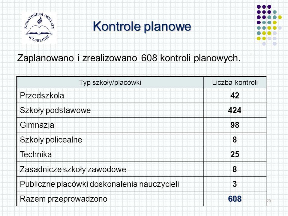 20 Kontrole planowe Zaplanowano i zrealizowano 608 kontroli planowych. Typ szkoły/placówkiLiczba kontroli Przedszkola42 Szkoły podstawowe424 Gimnazja9