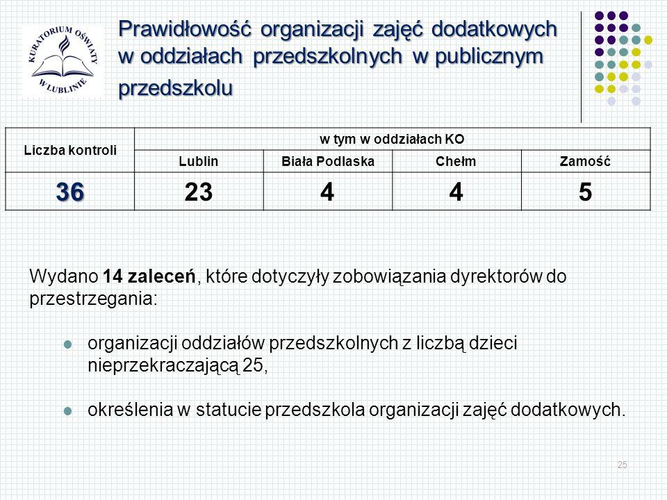 25 Liczba kontroli w tym w oddziałach KO LublinBiała PodlaskaChełmZamość 3623445 Prawidłowość organizacji zajęć dodatkowych w oddziałach przedszkolnyc