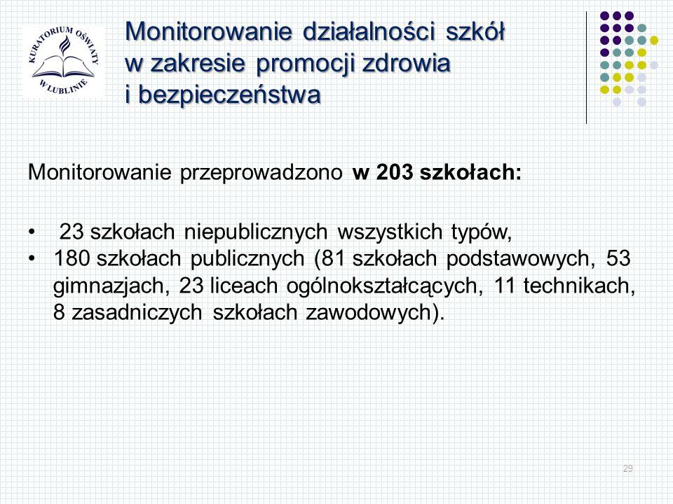 29 Monitorowanie działalności szkół w zakresie promocji zdrowia i bezpieczeństwa Monitorowanie przeprowadzono w 203 szkołach: 23 szkołach niepubliczny