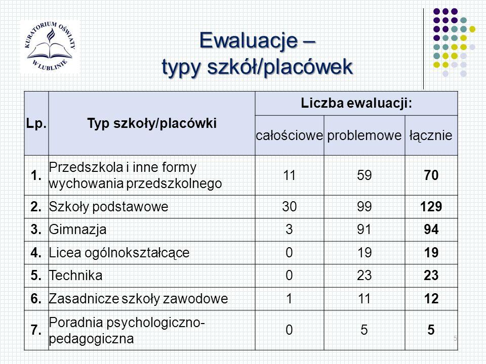 5 Lp.Typ szkoły/placówki Liczba ewaluacji: całościoweproblemowełącznie 1. Przedszkola i inne formy wychowania przedszkolnego 115970 2.Szkoły podstawow