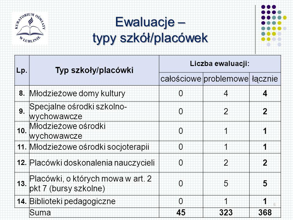 6 Lp. Typ szkoły/placówki Liczba ewaluacji: całościoweproblemowełącznie 8. Młodzieżowe domy kultury044 9. Specjalne ośrodki szkolno- wychowawcze 022 1
