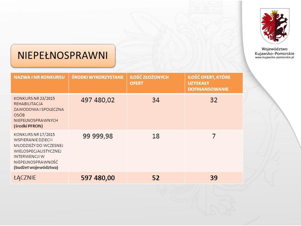 NIEPEŁNOSPRAWNI NAZWA I NR KONKURSUŚRODKI WYKORZYSTANEILOŚĆ ZŁOŻONYCH OFERT ILOŚĆ OFERT, KTÓRE UZYSKAŁY DOFINANSOWANIE KONKURS NR 23/2015 REHABILITACJA ZAWODOWA I SPOŁECZNA OSÓB NIEPEŁNOSPRAWNYCH (środki PFRON) 497 480,023432 KONKURS NR 17/2015 WSPIERANIE DZIECI I MŁODZIEŻY DO WCZESNEJ WIELOSPECJALISTYCZNEJ INTERWENCJI W NIEPEŁNOSPRAWNOŚĆ (budżet województwa) 99 999,98187 ŁĄCZNIE 597 480,005239