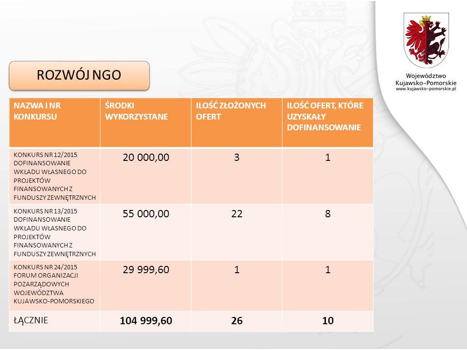 ROZWÓJ NGO NAZWA I NR KONKURSU ŚRODKI WYKORZYSTANE ILOŚĆ ZŁOŻONYCH OFERT ILOŚĆ OFERT, KTÓRE UZYSKAŁY DOFINANSOWANIE KONKURS NR 12/2015 DOFINANSOWANIE WKŁADU WŁASNEGO DO PROJEKTÓW FINANSOWANYCH Z FUNDUSZY ZEWNĘTRZNYCH 20 000,0031 KONKURS NR 13/2015 DOFINANSOWANIE WKŁADU WŁASNEGO DO PROJEKTÓW FINANSOWANYCH Z FUNDUSZY ZEWNĘTRZNYCH 55 000,00228 KONKURS NR 24/2015 FORUM ORGANIZACJI POZARZĄDOWYCH WOJEWÓDZTWA KUJAWSKO-POMORSKIEGO 29 999,6011 ŁĄCZNIE 104 999,602610