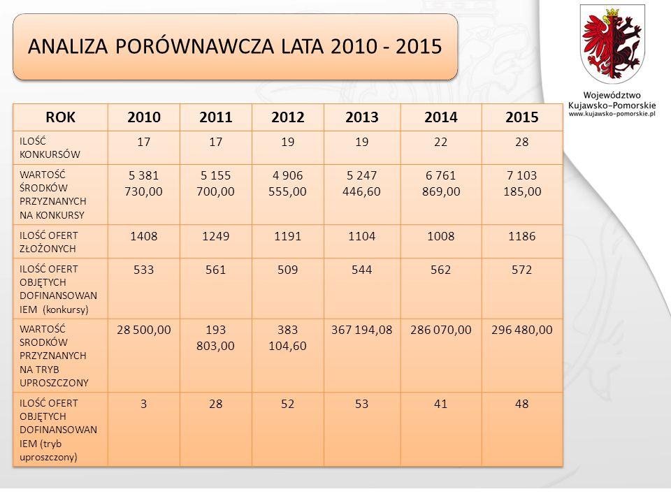 ANALIZA PORÓWNAWCZA LATA 2010 - 2015