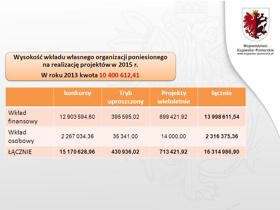 konkursyTryb uproszczony Projekty wieloletnie łącznie Wkład finansowy 12 903 594,60395 595,02699 421,9213 998 611,54 Wkład osobowy 2 267 034,3635 341,0014 000,002 316 375,36 ŁĄCZNIE 15 170 628,96430 936,02713 421,9216 314 986,90 Wysokość wkładu własnego organizacji poniesionego na realizację projektów w 2015 r.