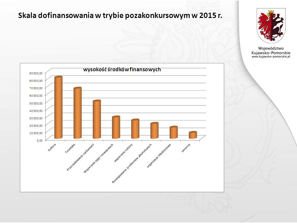 Skala dofinansowania w trybie pozakonkursowym w 2015 r.