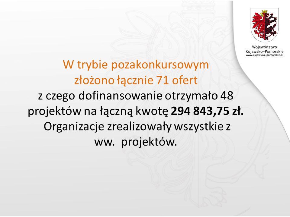W trybie pozakonkursowym złożono łącznie 71 ofert z czego dofinansowanie otrzymało 48 projektów na łączną kwotę 294 843,75 zł.