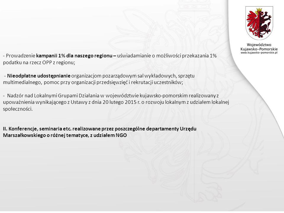- Prowadzenie kampanii 1% dla naszego regionu – uświadamianie o możliwości przekazania 1% podatku na rzecz OPP z regionu; - Nieodpłatne udostępnianie organizacjom pozarządowym sal wykładowych, sprzętu multimedialnego, pomoc przy organizacji przedsięwzięć i rekrutacji uczestników; - Nadzór nad Lokalnymi Grupami Działania w województwie kujawsko-pomorskim realizowany z upoważnienia wynikającego z Ustawy z dnia 20 lutego 2015 r.