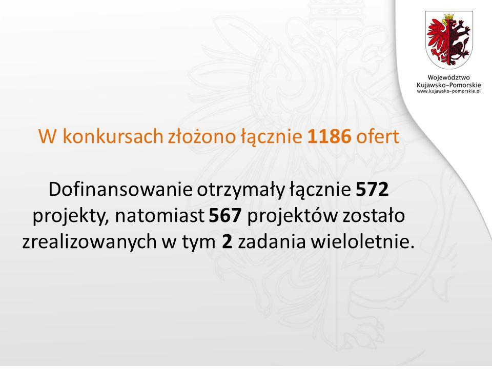 W konkursach złożono łącznie 1186 ofert Dofinansowanie otrzymały łącznie 572 projekty, natomiast 567 projektów zostało zrealizowanych w tym 2 zadania wieloletnie.