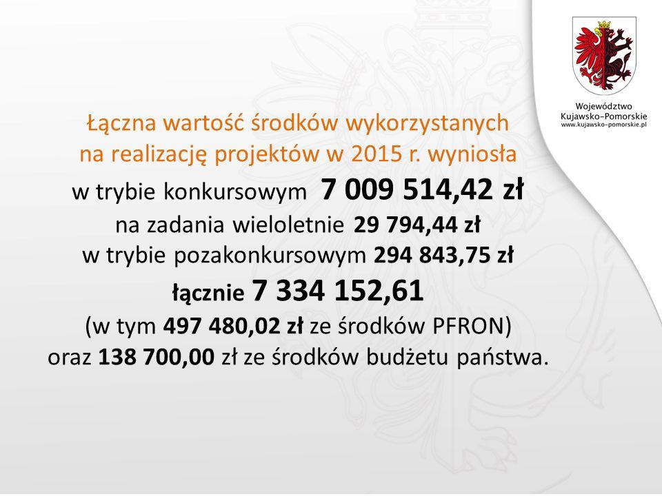 Łączna wartość środków wykorzystanych na realizację projektów w 2015 r.