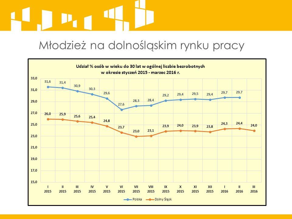 Młodzież na dolnośląskim rynku pracy