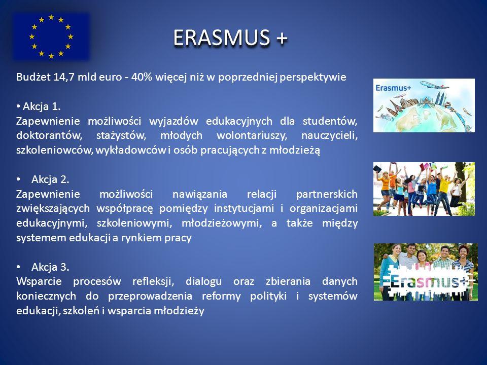 ERASMUS + Budżet 14,7 mld euro - 40% więcej niż w poprzedniej perspektywie Akcja 1.
