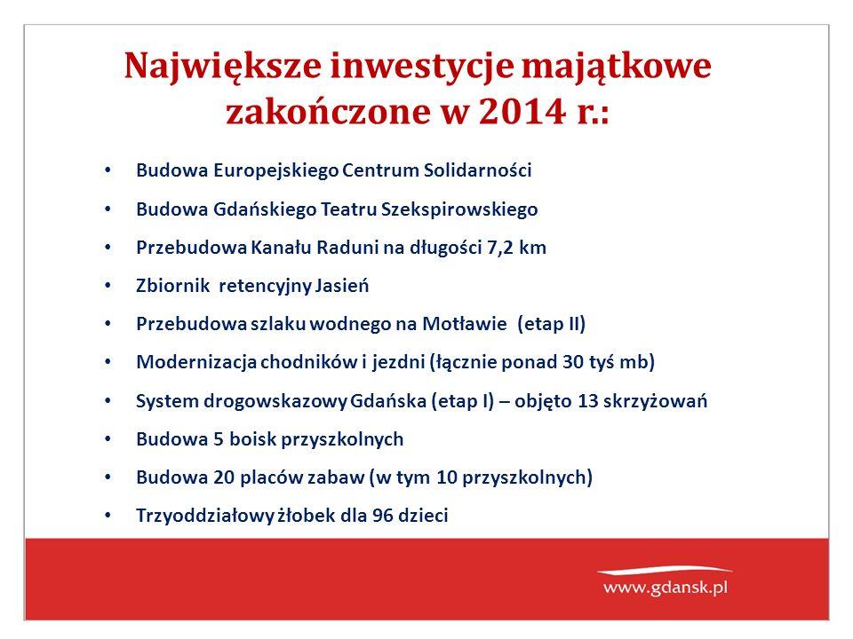 Największe inwestycje majątkowe zakończone w 2014 r.: Budowa Europejskiego Centrum Solidarności Budowa Gdańskiego Teatru Szekspirowskiego Przebudowa Kanału Raduni na długości 7,2 km Zbiornik retencyjny Jasień Przebudowa szlaku wodnego na Motławie (etap II) Modernizacja chodników i jezdni (łącznie ponad 30 tyś mb) System drogowskazowy Gdańska (etap I) – objęto 13 skrzyżowań Budowa 5 boisk przyszkolnych Budowa 20 placów zabaw (w tym 10 przyszkolnych) Trzyoddziałowy żłobek dla 96 dzieci