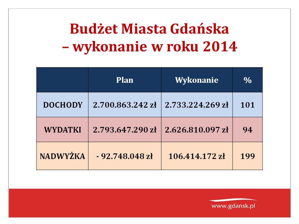 PlanWykonanie% DOCHODY2.700.863.242 zł2.733.224.269 zł101 WYDATKI2.793.647.290 zł2.626.810.097 zł94 NADWYŻKA- 92.748.048 zł106.414.172 zł199 Budżet Miasta Gdańska – wykonanie w roku 2014