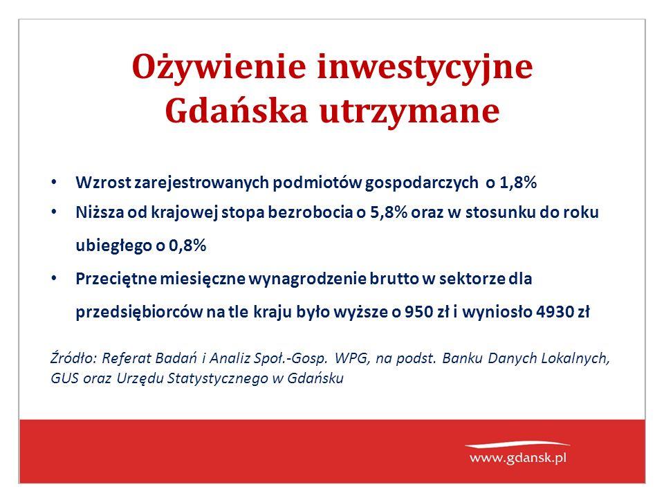 Ożywienie inwestycyjne Gdańska utrzymane Wzrost zarejestrowanych podmiotów gospodarczych o 1,8% Niższa od krajowej stopa bezrobocia o 5,8% oraz w stosunku do roku ubiegłego o 0,8% Przeciętne miesięczne wynagrodzenie brutto w sektorze dla przedsiębiorców na tle kraju było wyższe o 950 zł i wyniosło 4930 zł Źródło: Referat Badań i Analiz Społ.-Gosp.