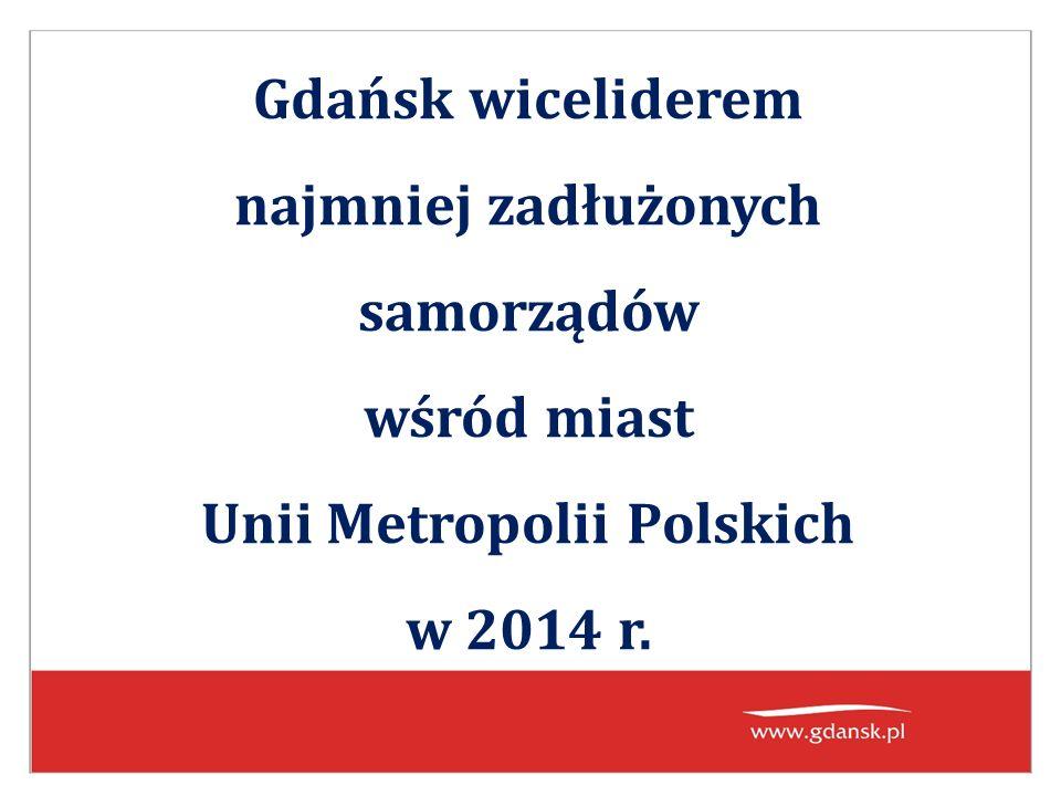 Gdańsk wiceliderem najmniej zadłużonych samorządów wśród miast Unii Metropolii Polskich w 2014 r.