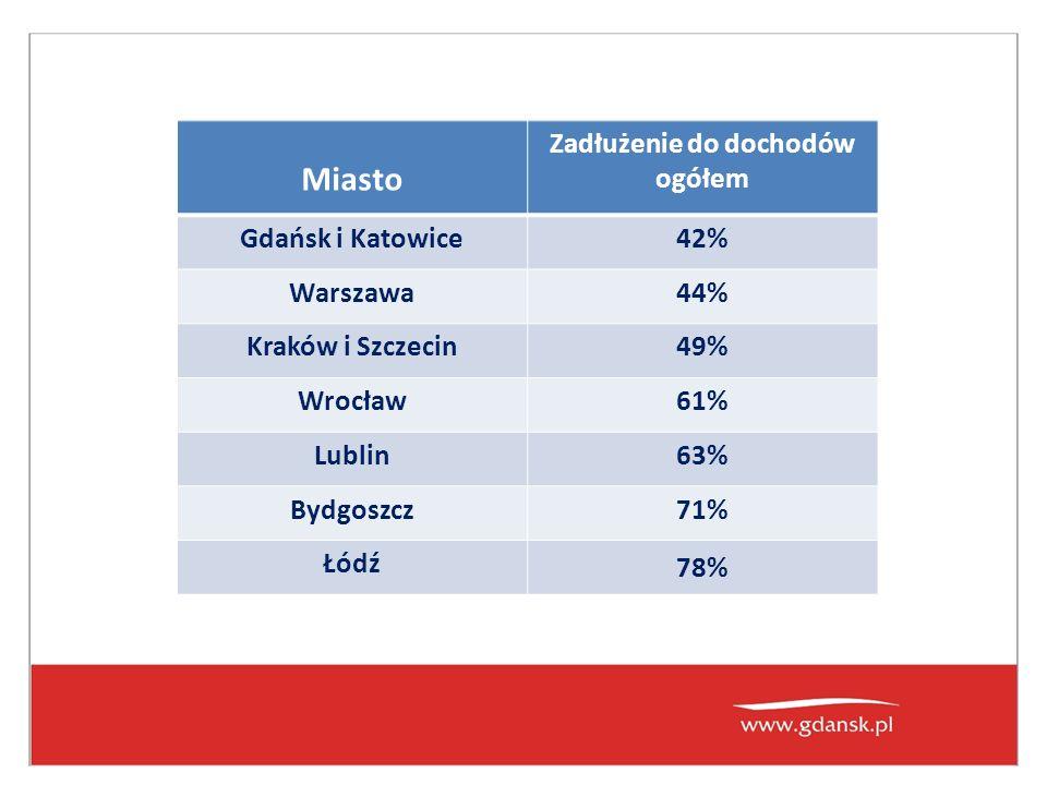 Miasto Zadłużenie do dochodów ogółem Gdańsk i Katowice42% Warszawa44% Kraków i Szczecin49% Wrocław61% Lublin63% Bydgoszcz71% Łódź 78%
