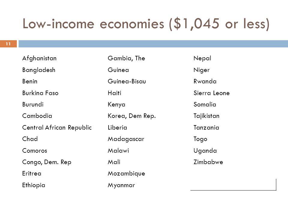 Low-income economies ($1,045 or less) AfghanistanGambia, TheNepal BangladeshGuineaNiger BeninGuinea-BisauRwanda Burkina FasoHaitiSierra Leone BurundiKenyaSomalia CambodiaKorea, Dem Rep.Tajikistan Central African RepublicLiberiaTanzania ChadMadagascarTogo ComorosMalawiUganda Congo, Dem.
