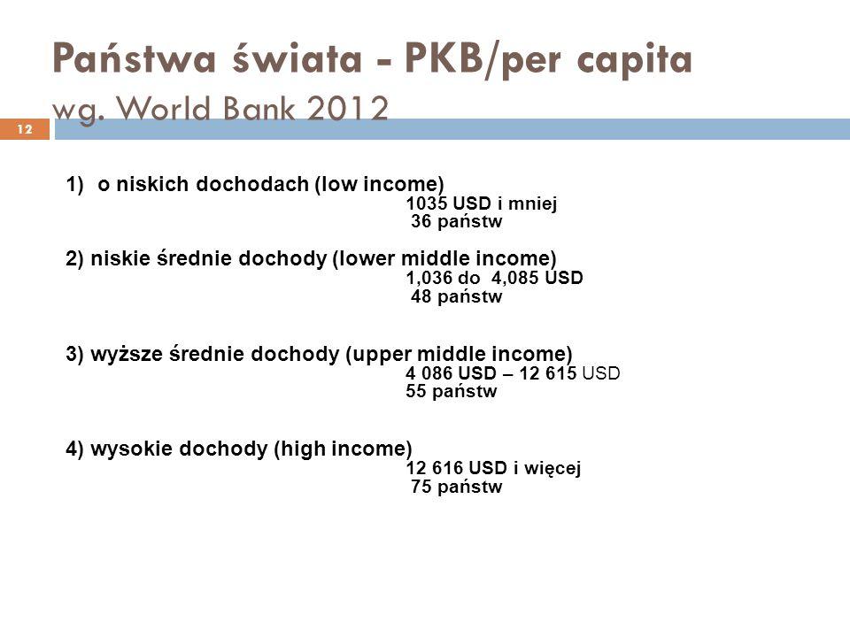 Państwa świata - PKB/per capita wg.
