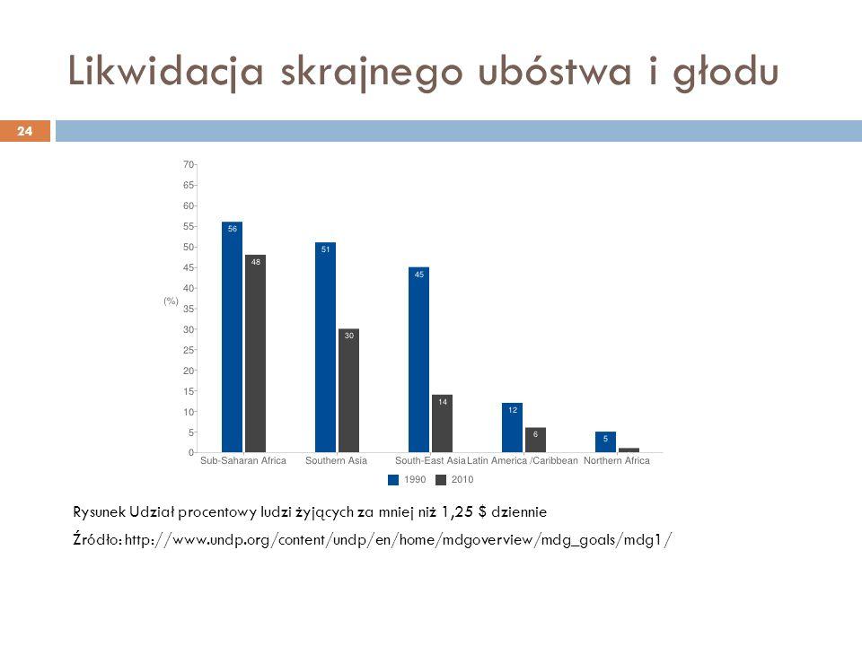 Likwidacja skrajnego ubóstwa i głodu 24 Rysunek Udział procentowy ludzi żyjących za mniej niż 1,25 $ dziennie Źródło: http://www.undp.org/content/undp/en/home/mdgoverview/mdg_goals/mdg1/