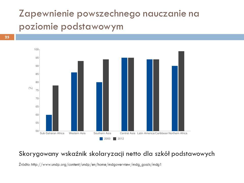 Zapewnienie powszechnego nauczanie na poziomie podstawowym 25 Skorygowany wskaźnik skolaryzacji netto dla szkół podstawowych Źródło: http://www.undp.org/content/undp/en/home/mdgoverview/mdg_goals/mdg1