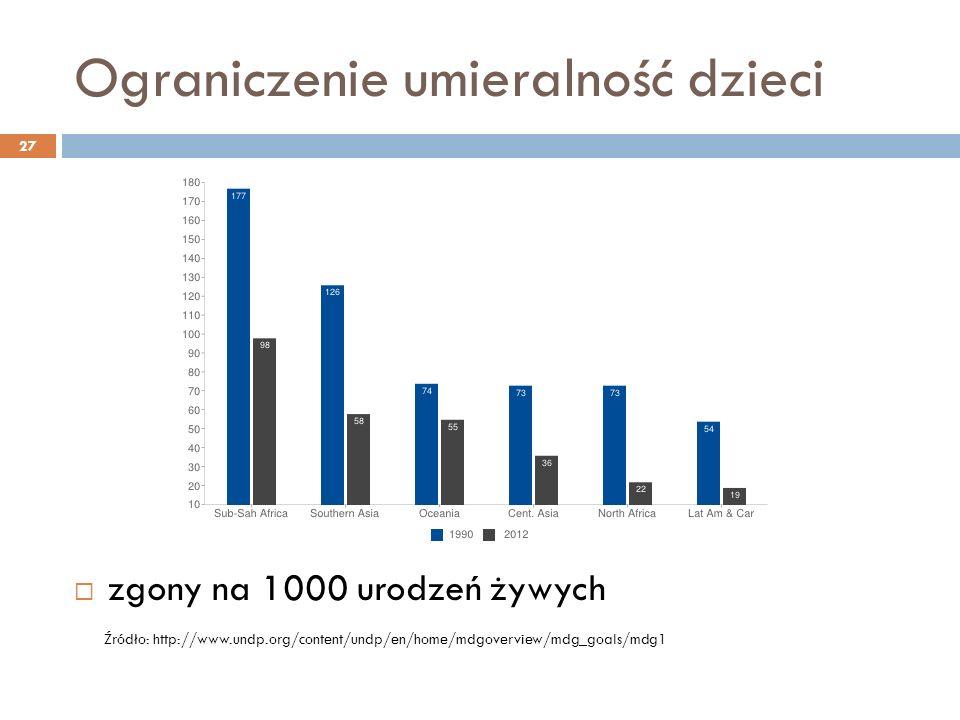 Ograniczenie umieralność dzieci 27  zgony na 1000 urodzeń żywych Źródło: http://www.undp.org/content/undp/en/home/mdgoverview/mdg_goals/mdg1