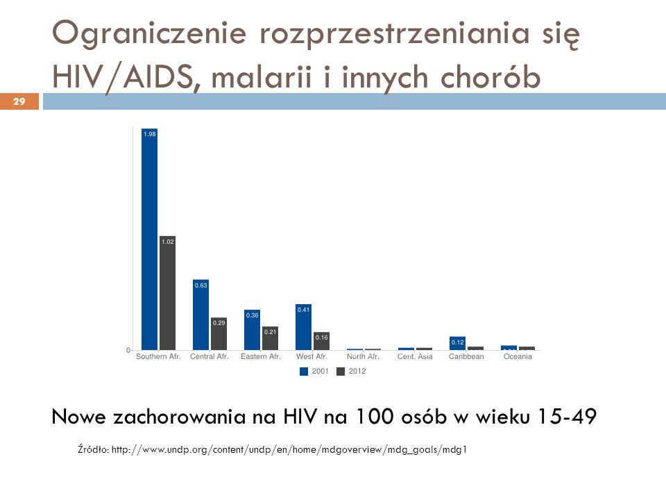 Ograniczenie rozprzestrzeniania się HIV/AIDS, malarii i innych chorób 29 Nowe zachorowania na HIV na 100 osób w wieku 15-49 Źródło: http://www.undp.org/content/undp/en/home/mdgoverview/mdg_goals/mdg1