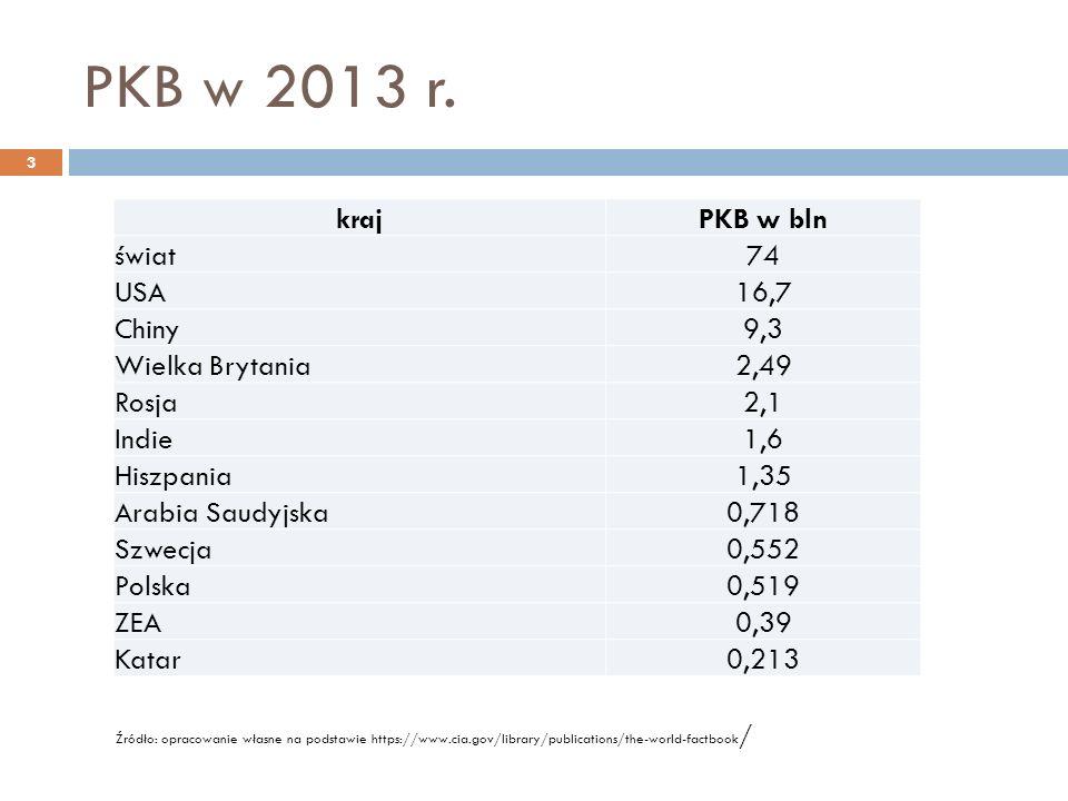 PKB w 2013 r.