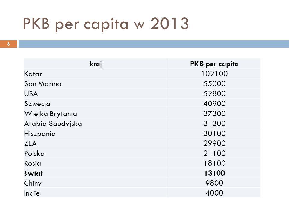 PKB per capita w 2013 krajPKB per capita Katar102100 San Marino55000 USA52800 Szwecja40900 Wielka Brytania37300 Arabia Saudyjska31300 Hiszpania30100 ZEA29900 Polska21100 Rosja18100 świat13100 Chiny9800 Indie4000 6