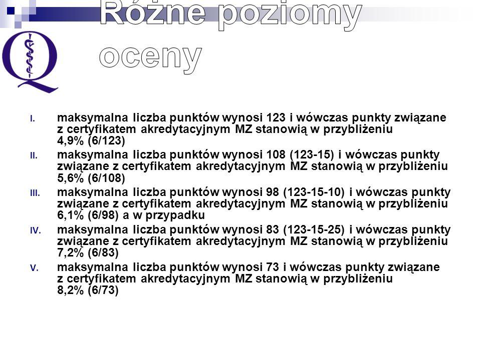 I. maksymalna liczba punktów wynosi 123 i wówczas punkty związane z certyfikatem akredytacyjnym MZ stanowią w przybliżeniu 4,9% (6/123) II. maksymalna