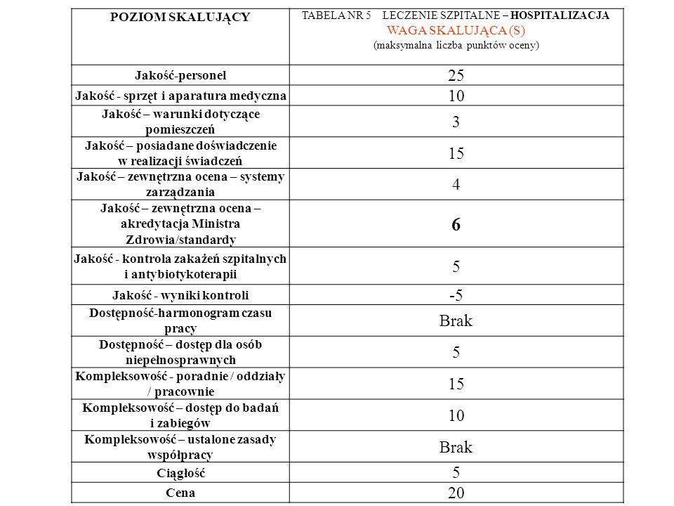 POZIOM SKALUJĄCY TABELA NR 5 LECZENIE SZPITALNE – HOSPITALIZACJA WAGA SKALUJĄCA (S) (maksymalna liczba punktów oceny) Jakość-personel 25 Jakość - sprzęt i aparatura medyczna 10 Jakość – warunki dotyczące pomieszczeń 3 Jakość – posiadane doświadczenie w realizacji świadczeń 15 Jakość – zewnętrzna ocena – systemy zarządzania 4 Jakość – zewnętrzna ocena – akredytacja Ministra Zdrowia/standardy 6 Jakość - kontrola zakażeń szpitalnych i antybiotykoterapii 5 Jakość - wyniki kontroli -5 Dostępność-harmonogram czasu pracy Brak Dostępność – dostęp dla osób niepełnosprawnych 5 Kompleksowość - poradnie / oddziały / pracownie 15 Kompleksowość – dostęp do badań i zabiegów 10 Kompleksowość – ustalone zasady współpracy Brak Ciągłość 5 Cena 20