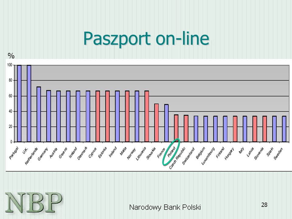 28 Paszport on-line %