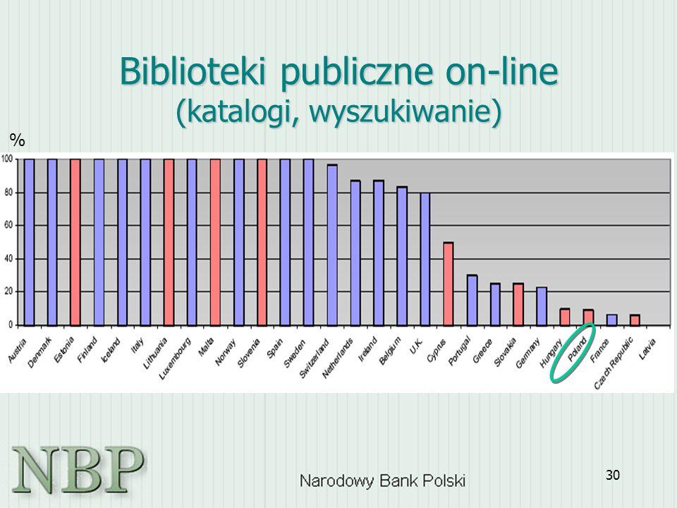 30 Biblioteki publiczne on-line (katalogi, wyszukiwanie) %