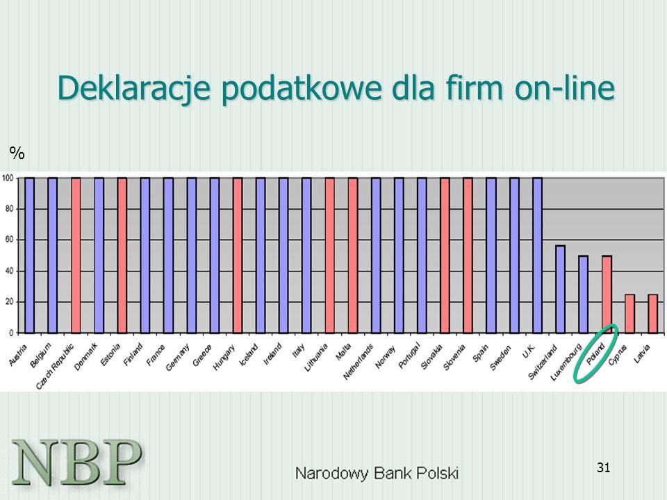 31 Deklaracje podatkowe dla firm on-line %
