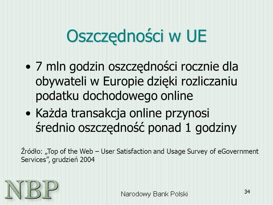 """34 Oszczędności w UE 7 mln godzin oszczędności rocznie dla obywateli w Europie dzięki rozliczaniu podatku dochodowego online Każda transakcja online przynosi średnio oszczędność ponad 1 godziny Źródło: """"Top of the Web – User Satisfaction and Usage Survey of eGovernment Services , grudzień 2004"""