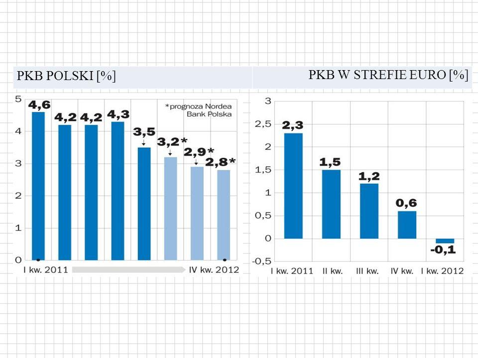 PKB POLSKI [%] PKB W STREFIE EURO [%]