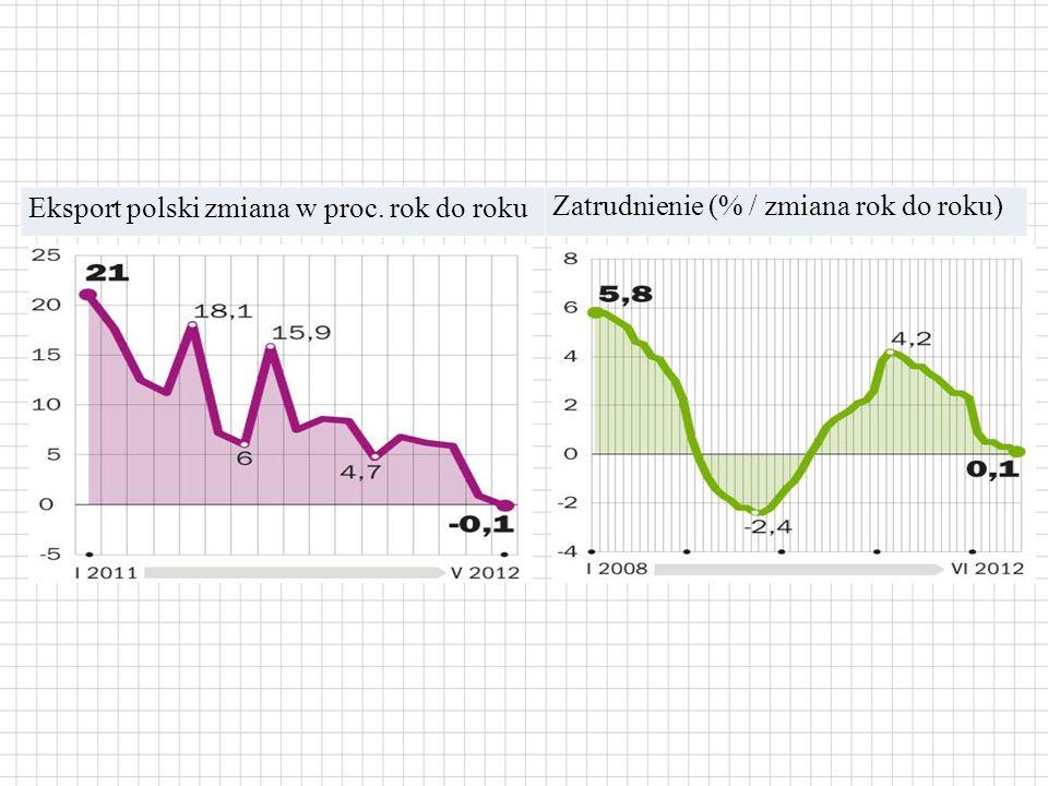 Eksport polski zmiana w proc. rok do roku Zatrudnienie (% / zmiana rok do roku)