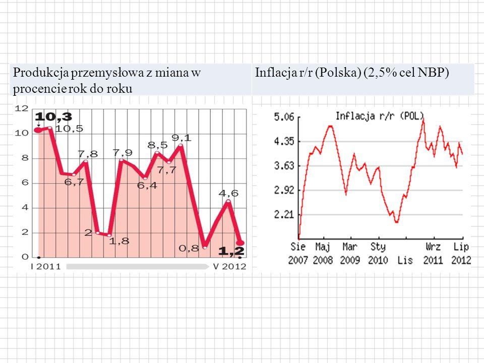 Produkcja przemysłowa z miana w procencie rok do roku Inflacja r/r (Polska) (2,5% cel NBP)