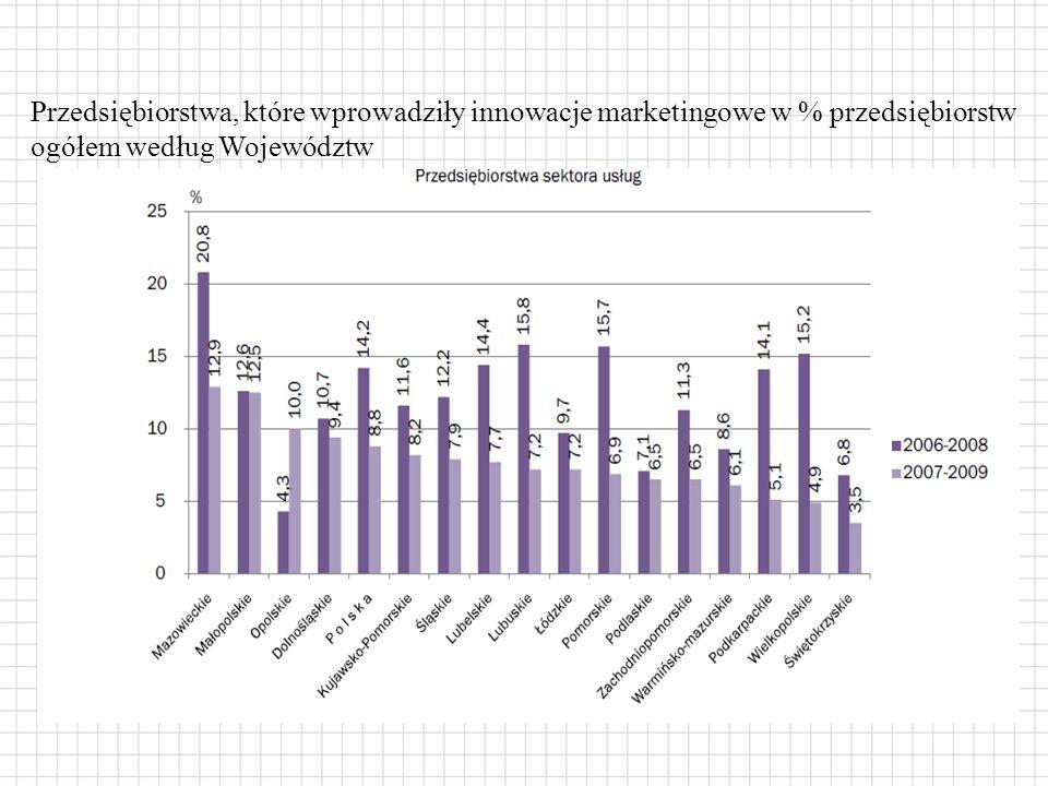 Przedsiębiorstwa, które wprowadziły innowacje marketingowe w % przedsiębiorstw ogółem według Województw
