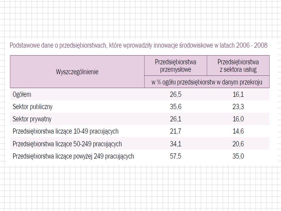 Innowacyjność województwa świętokrzyskiego Gminy powiatu ostrowieckiego, ich powierzchnia i liczba mieszkańców (stan na koniec 2010 r.)