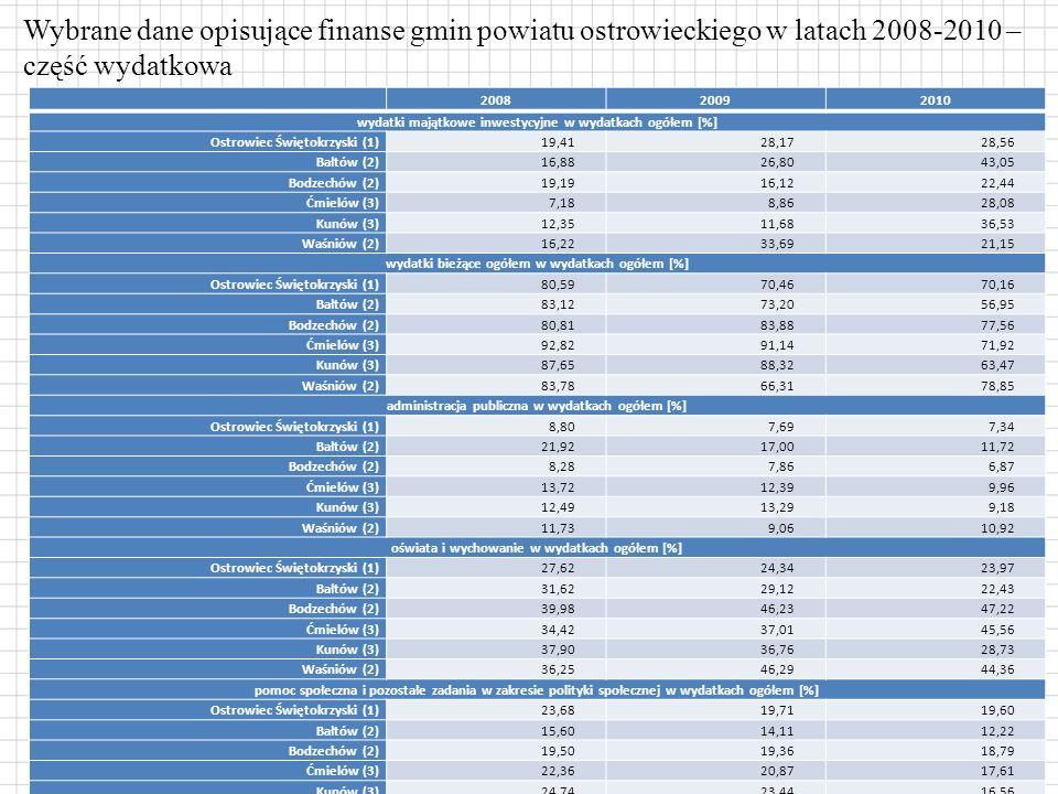 Wybrane dane opisujące finanse gmin powiatu ostrowieckiego w latach 2008-2010 – część wydatkowa 200820092010 wydatki majątkowe inwestycyjne w wydatkach ogółem [%] Ostrowiec Świętokrzyski (1) 19,4128,1728,56 Bałtów (2) 16,8826,8043,05 Bodzechów (2) 19,1916,1222,44 Ćmielów (3) 7,188,8628,08 Kunów (3) 12,3511,6836,53 Waśniów (2) 16,2233,6921,15 wydatki bieżące ogółem w wydatkach ogółem [%] Ostrowiec Świętokrzyski (1) 80,5970,4670,16 Bałtów (2) 83,1273,2056,95 Bodzechów (2) 80,8183,8877,56 Ćmielów (3) 92,8291,1471,92 Kunów (3) 87,6588,3263,47 Waśniów (2) 83,7866,3178,85 administracja publiczna w wydatkach ogółem [%] Ostrowiec Świętokrzyski (1) 8,807,697,34 Bałtów (2) 21,9217,0011,72 Bodzechów (2) 8,287,866,87 Ćmielów (3) 13,7212,399,96 Kunów (3) 12,4913,299,18 Waśniów (2) 11,739,0610,92 oświata i wychowanie w wydatkach ogółem [%] Ostrowiec Świętokrzyski (1) 27,6224,3423,97 Bałtów (2) 31,6229,1222,43 Bodzechów (2) 39,9846,2347,22 Ćmielów (3) 34,4237,0145,56 Kunów (3) 37,9036,7628,73 Waśniów (2) 36,2546,2944,36 pomoc społeczna i pozostałe zadania w zakresie polityki społecznej w wydatkach ogółem [%] Ostrowiec Świętokrzyski (1) 23,6819,7119,60 Bałtów (2) 15,6014,1112,22 Bodzechów (2) 19,5019,3618,79 Ćmielów (3) 22,3620,8717,61 Kunów (3) 24,7423,4416,56 Waśniów (2) 22,5818,0818,52