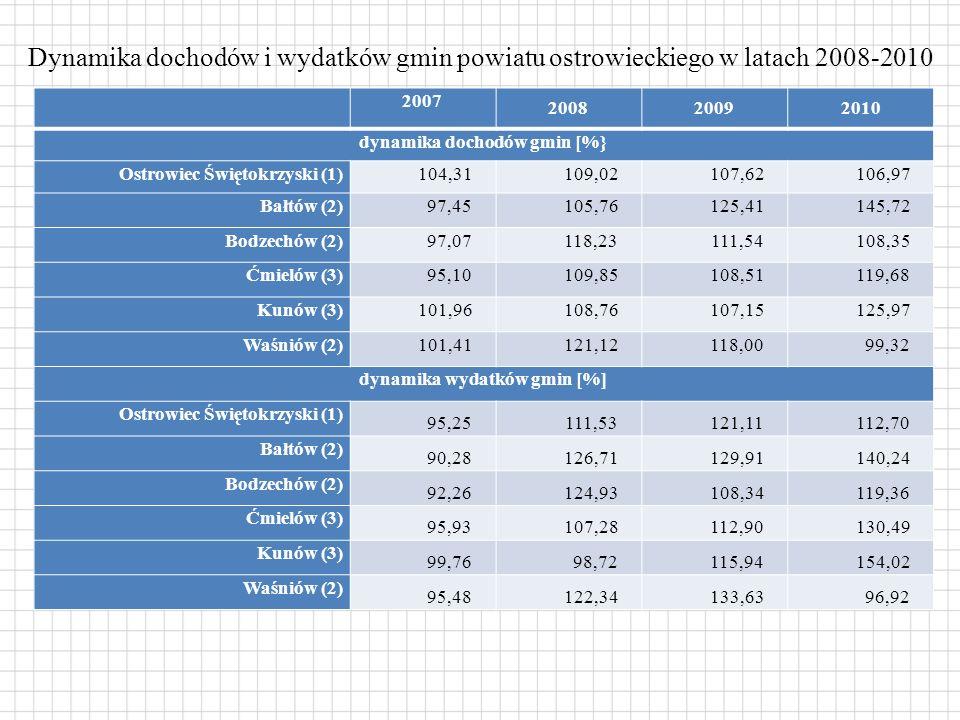 Dynamika dochodów i wydatków gmin powiatu ostrowieckiego w latach 2008-2010 2007 200820092010 dynamika dochodów gmin [%} Ostrowiec Świętokrzyski (1)104,31109,02107,62106,97 Bałtów (2)97,45105,76125,41145,72 Bodzechów (2)97,07118,23111,54108,35 Ćmielów (3)95,10109,85108,51119,68 Kunów (3)101,96108,76107,15125,97 Waśniów (2)101,41121,12118,0099,32 dynamika wydatków gmin [%] Ostrowiec Świętokrzyski (1) 95,25111,53121,11112,70 Bałtów (2) 90,28126,71129,91140,24 Bodzechów (2) 92,26124,93108,34119,36 Ćmielów (3) 95,93107,28112,90130,49 Kunów (3) 99,7698,72115,94154,02 Waśniów (2) 95,48122,34133,6396,92