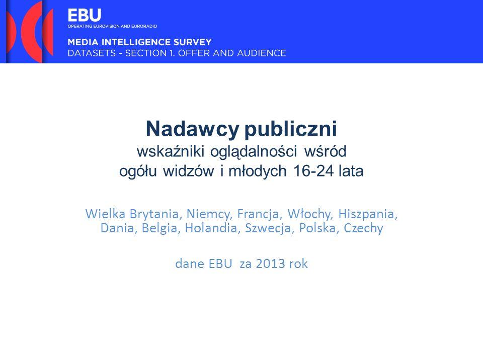 Nadawcy publiczni wskaźniki oglądalności wśród ogółu widzów i młodych 16-24 lata Wielka Brytania, Niemcy, Francja, Włochy, Hiszpania, Dania, Belgia, Holandia, Szwecja, Polska, Czechy dane EBU za 2013 rok