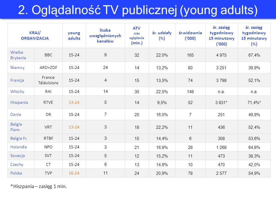 2. Oglądalność TV publicznej (young adults) KRAJ/ ORGANIZACJA young adults liczba uwzględnionych kanałów ATV czas oglądania (min.) śr. udziały (%) śr.