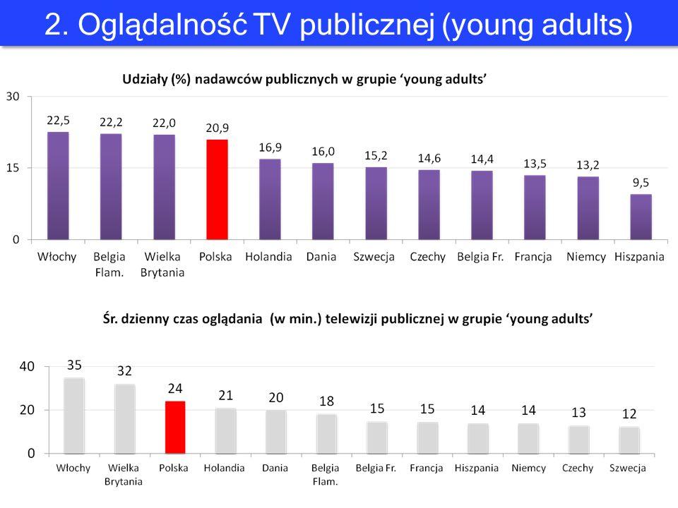 2. Oglądalność TV publicznej (young adults)