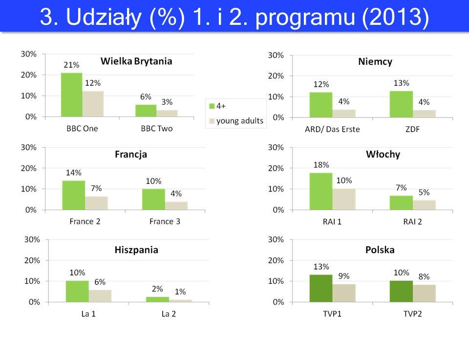 3. Udziały (%) 1. i 2. programu (2013)