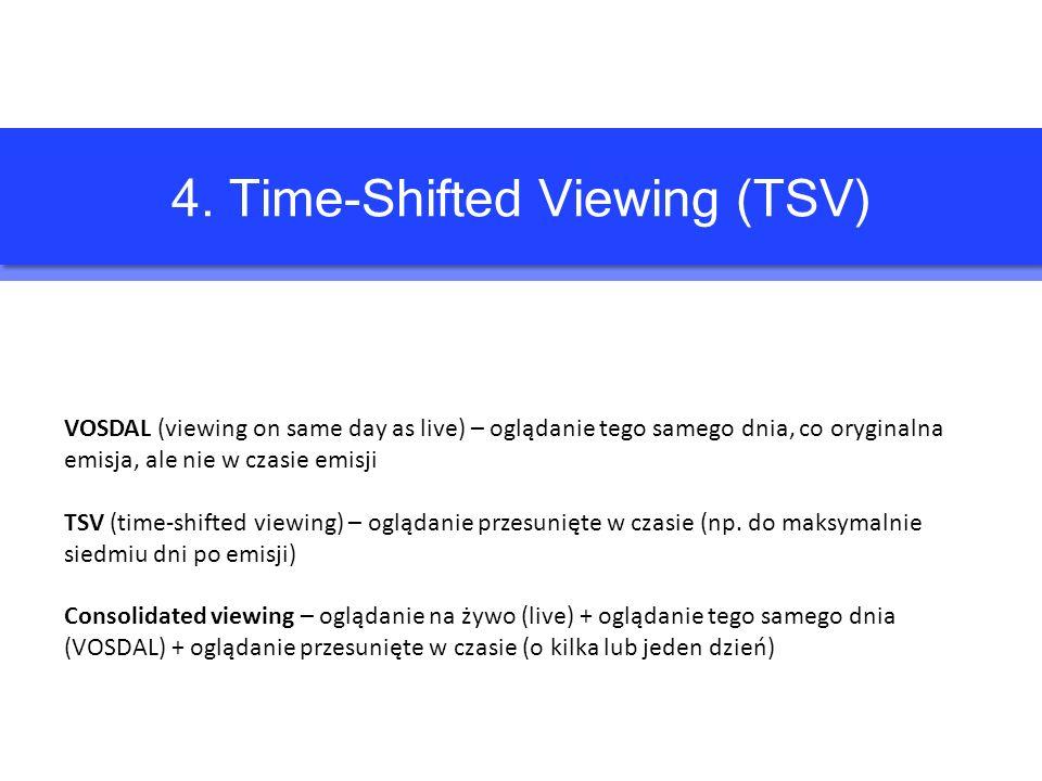 4. Time-Shifted Viewing (TSV) VOSDAL (viewing on same day as live) – oglądanie tego samego dnia, co oryginalna emisja, ale nie w czasie emisji TSV (ti